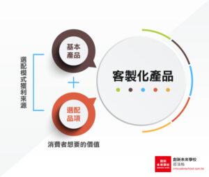 【商業模式#1】「聚沙成塔計」:選配模式—在基本產品上創造額外選購品項的利潤