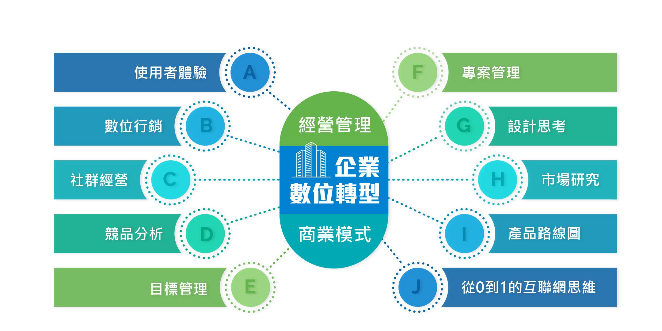 企業數位轉型框架