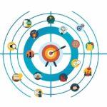【市場行銷】Brand Driver Model(品牌訊息溝通模型)