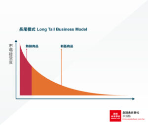 【商業模式#3】「聚沙成塔計」:長尾模式—獲利來自數量不多的諸多商品選擇